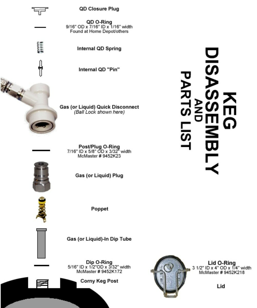 corny keg diagram powder keg diagram daily q & a! - august 23, 2016 : homebrewing